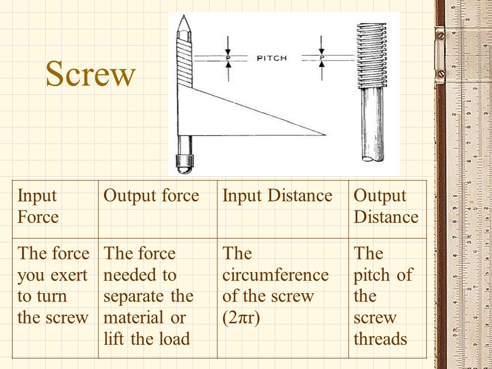 Screw Input Force Output forceInput DistanceOutput Distance The force you exert to turn the screw The force needed to separate the material or lift th