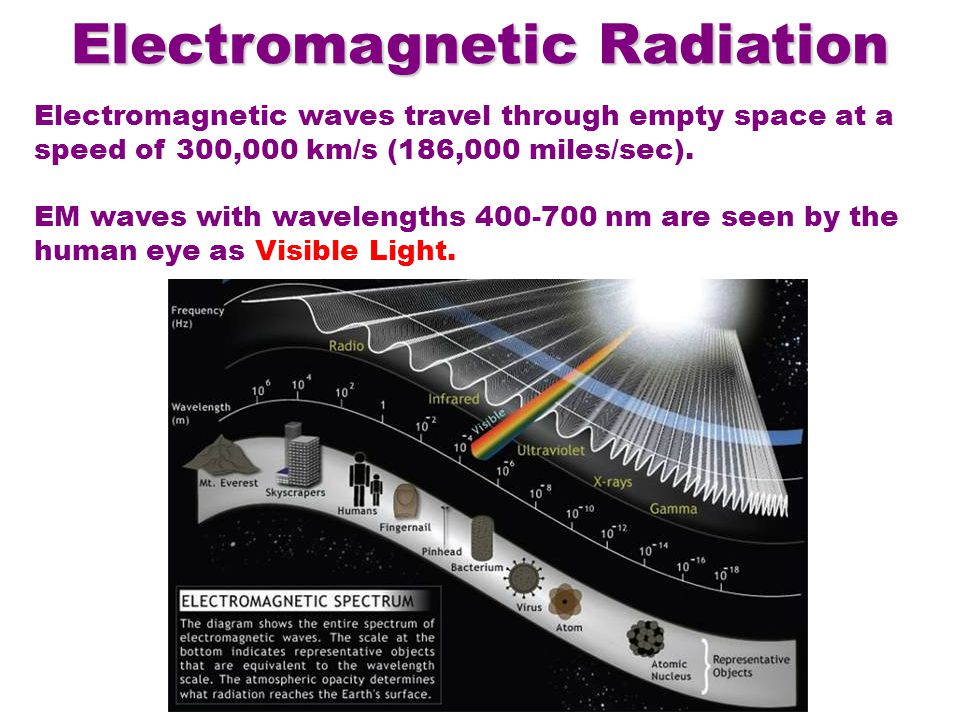 Electromagnetic Radiation Electromagnetic waves travel through empty space at a speed of 300,000 km/s (186,000 miles/sec).