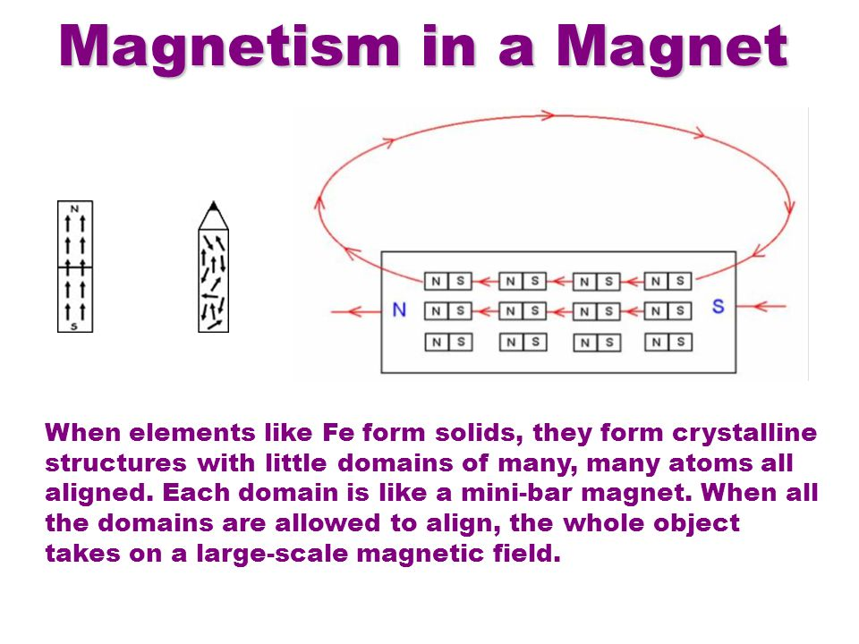 Magnetism in a Magnet When elements like Fe form solids, they form crystalline structures with little domains of many, many atoms all aligned.