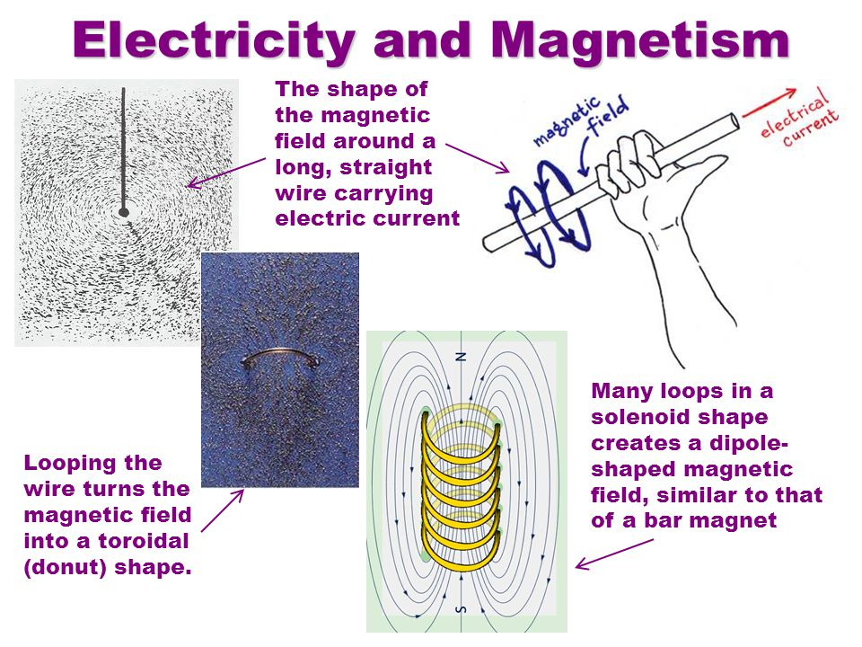 The shape of the magnetic field around a long, straight wire carrying electric current Looping the wire turns the magnetic field into a toroidal (donut) shape.