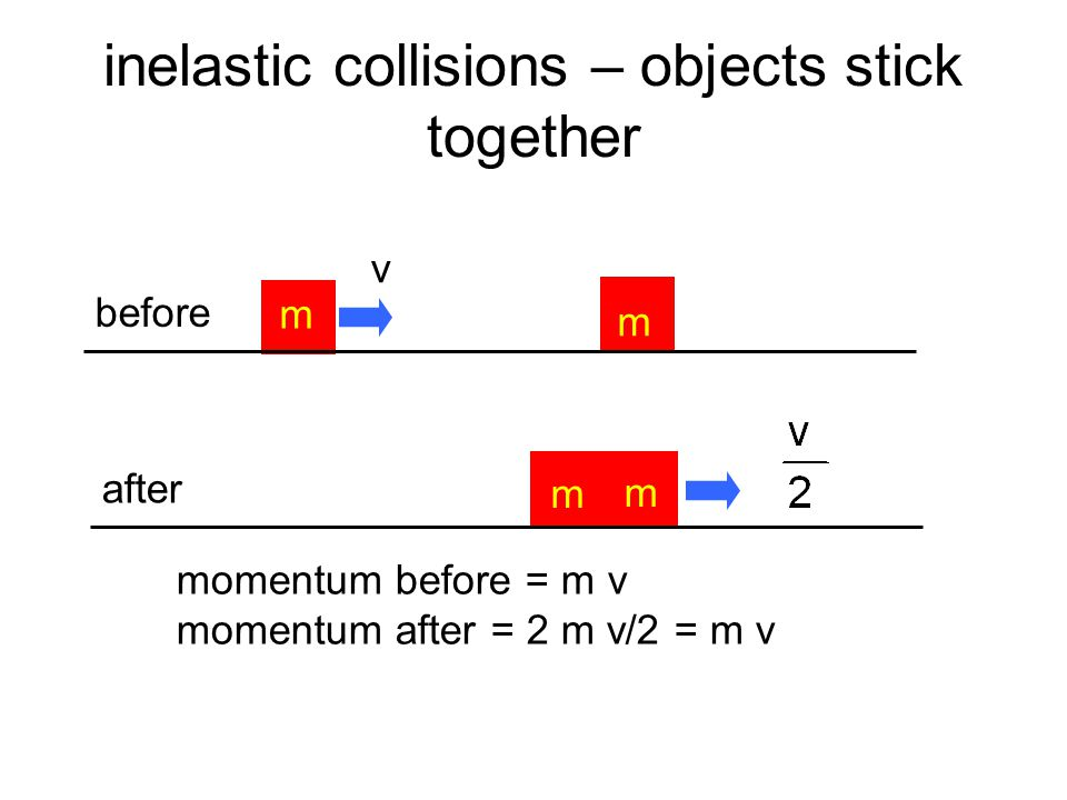 elastic collisions m m v before m m v after momentum before = m v momentum after = m v