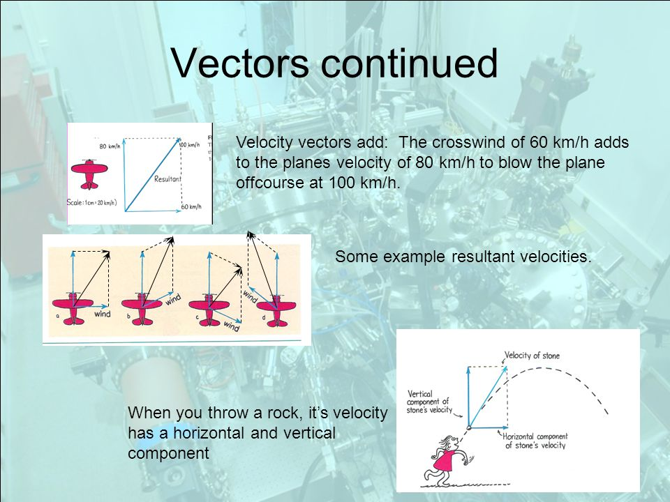Vectors continued Velocity vectors add: The crosswind of 60 km/h adds to the planes velocity of 80 km/h to blow the plane offcourse at 100 km/h.