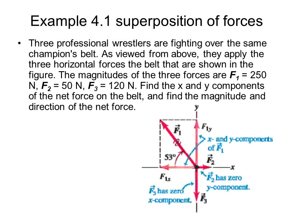 Example 4.1 superposition of forces Three professional wrestlers are fighting over the same champion's belt. As viewed from above, they apply the thre