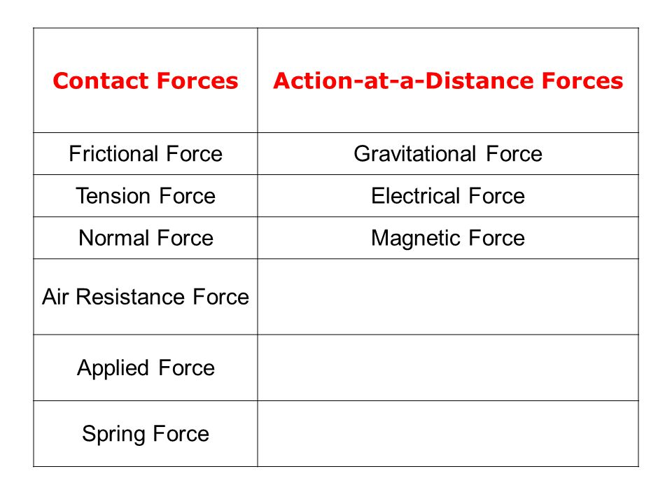 Contact ForcesAction-at-a-Distance Forces Frictional ForceGravitational Force Tension ForceElectrical Force Normal ForceMagnetic Force Air Resistance