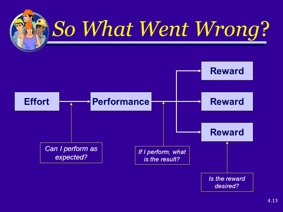4.13 So What Went Wrong? EffortPerformance Reward Can I perform as expected? If I perform, what is the result? Is the reward desired?