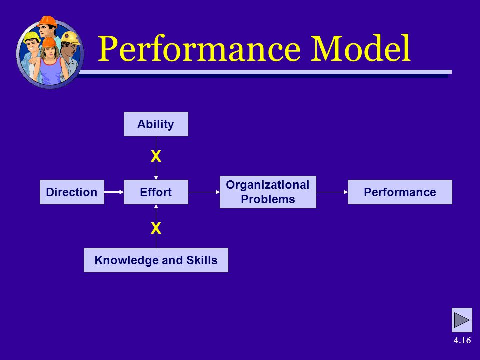 4.16 Performance Model DirectionEffort Ability Knowledge and Skills Organizational Problems Performance X X
