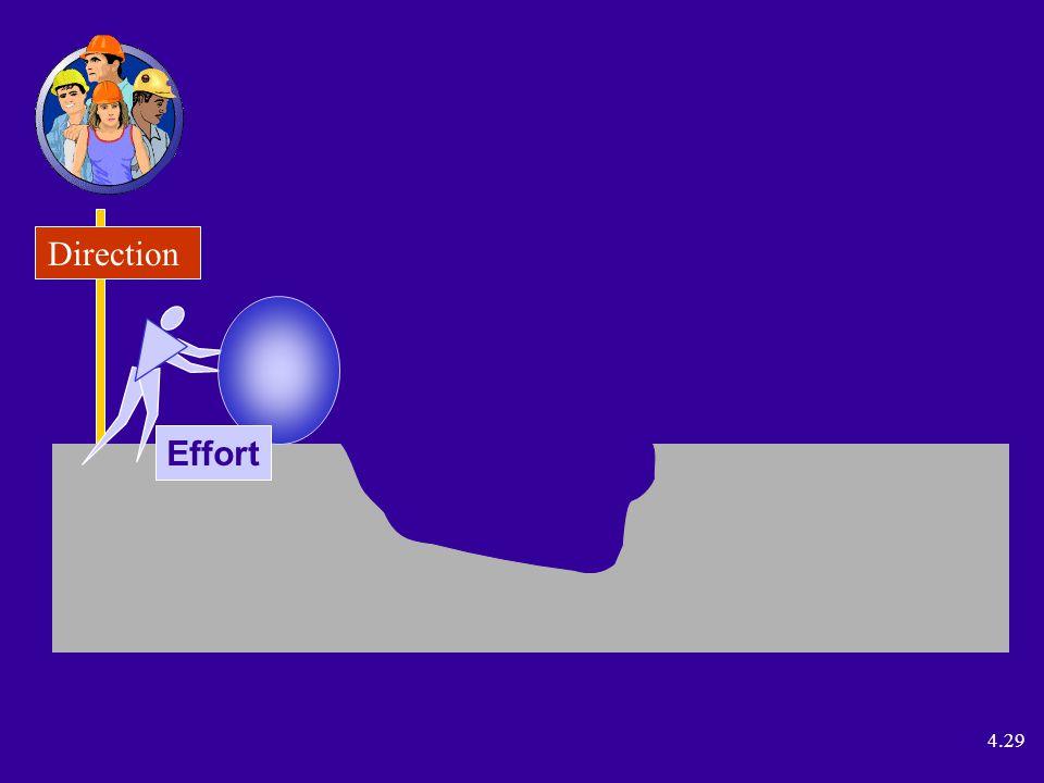 4.29 Direction Effort