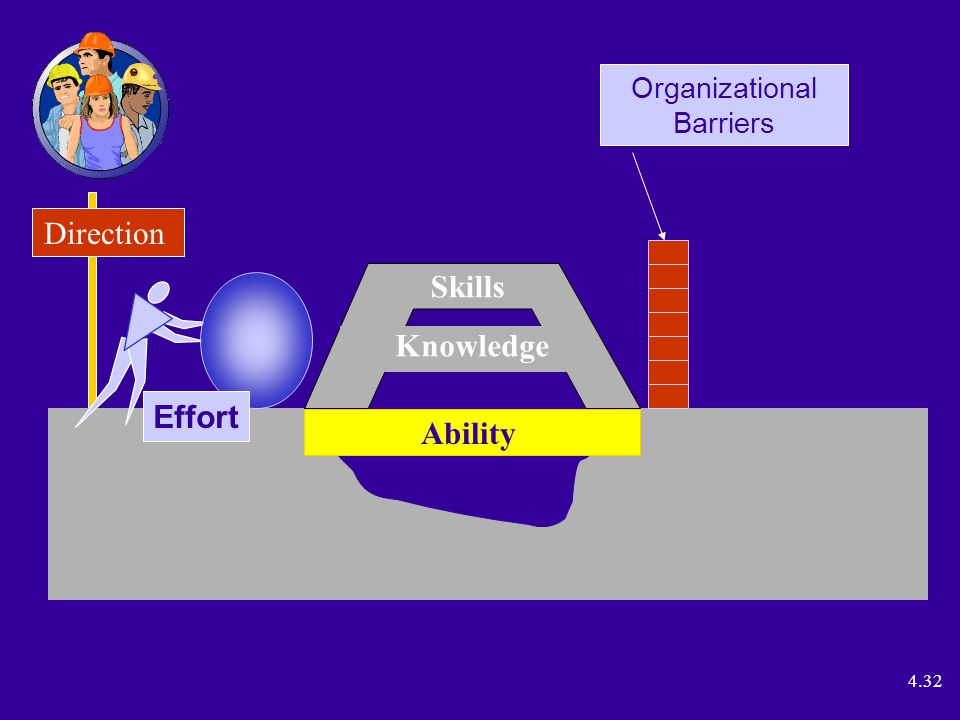 4.32 Direction Ability Effort Organizational Barriers Skills Knowledge