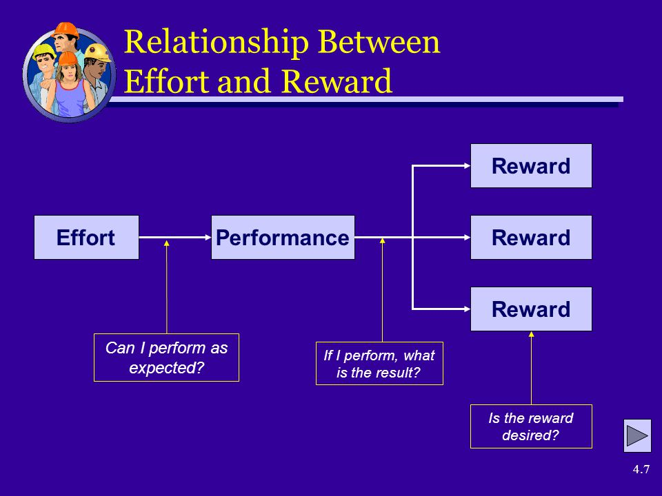 4.7 Relationship Between Effort and Reward EffortPerformance Reward Can I perform as expected.