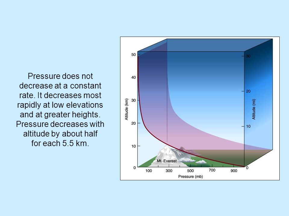 Pressure does not decrease at a constant rate.