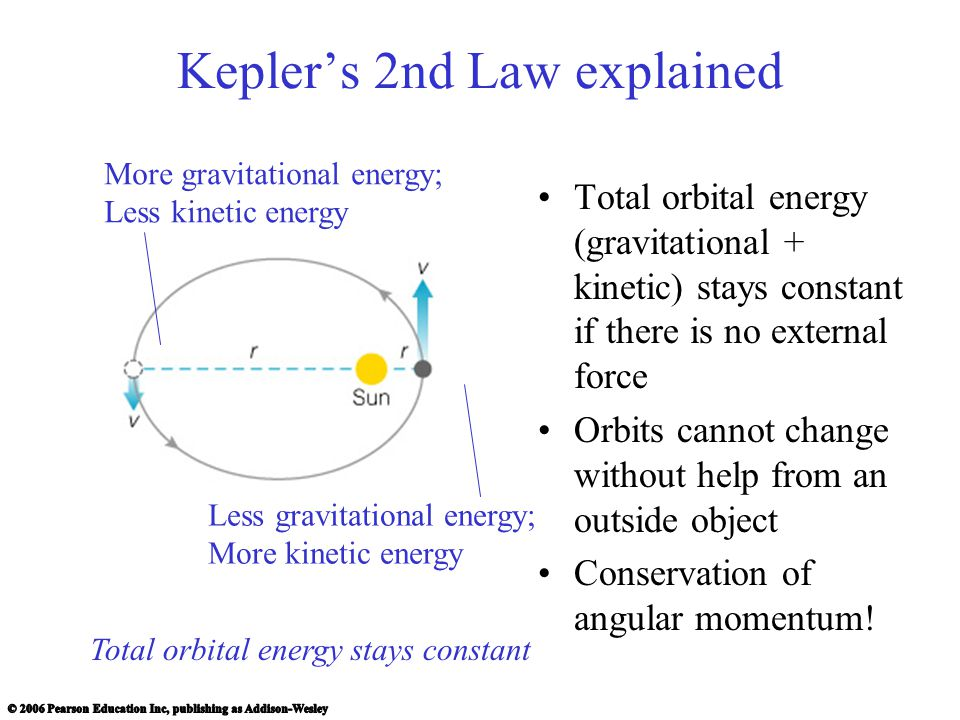 Kepler's 2nd Law explained Total orbital energy (gravitational + kinetic) stays constant if there is no external force Orbits cannot change without help from an outside object Conservation of angular momentum.