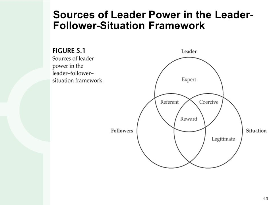 4-8 Sources of Leader Power in the Leader- Follower-Situation Framework