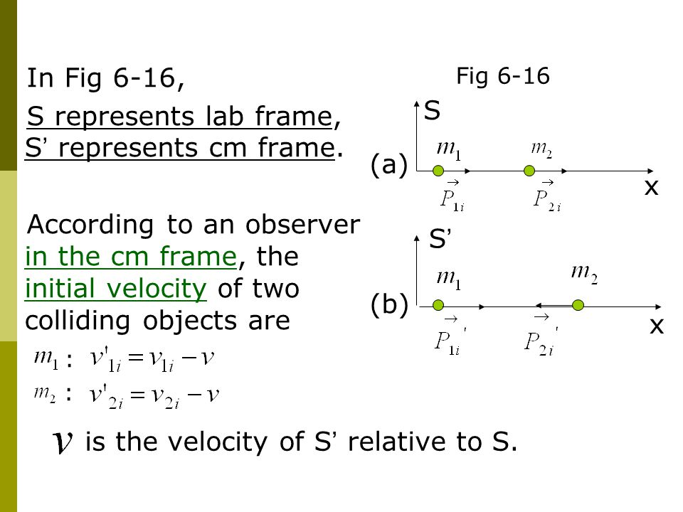 In Fig 6-16, S represents lab frame, S ' represents cm frame. According to an observer in the cm frame, the initial velocity of two colliding objects