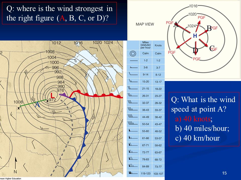 A Q: What is the wind speed at point A? a) 40 knots; b) 40 miles/hour; c) 40 km/hour Q: where is the wind strongest in the right figure (A, B, C, or D
