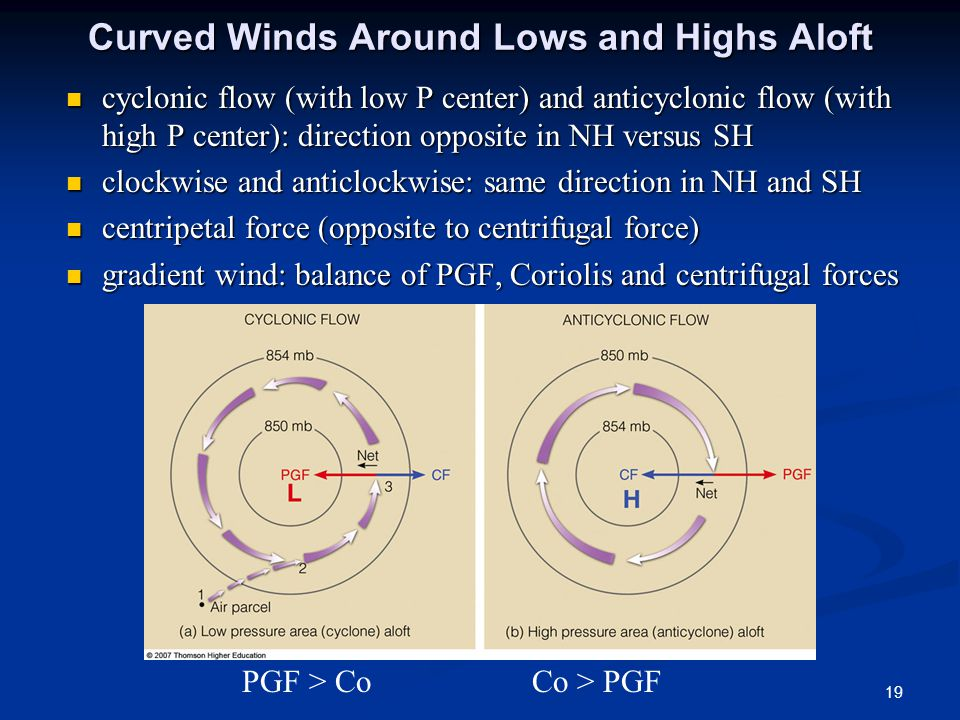 Curved Winds Around Lows and Highs Aloft cyclonic flow (with low P center) and anticyclonic flow (with high P center): direction opposite in NH versus