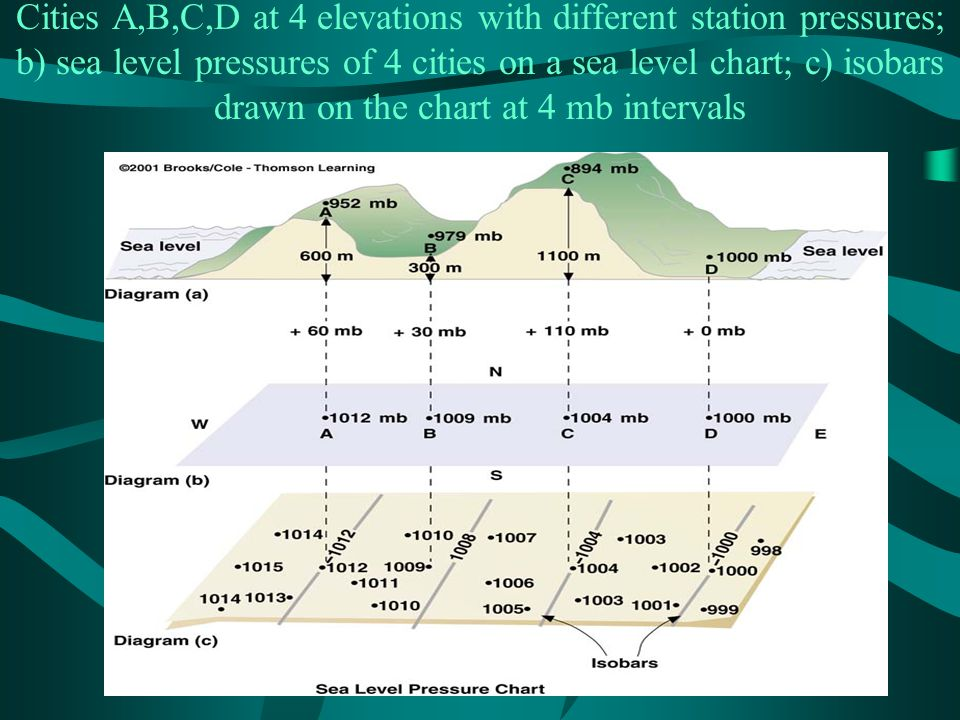Cities A,B,C,D at 4 elevations with different station pressures; b) sea level pressures of 4 cities on a sea level chart; c) isobars drawn on the char