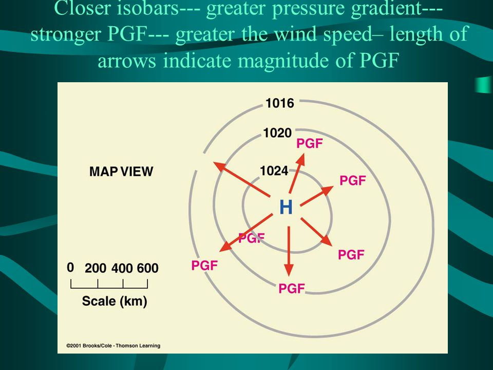 Closer isobars--- greater pressure gradient--- stronger PGF--- greater the wind speed– length of arrows indicate magnitude of PGF