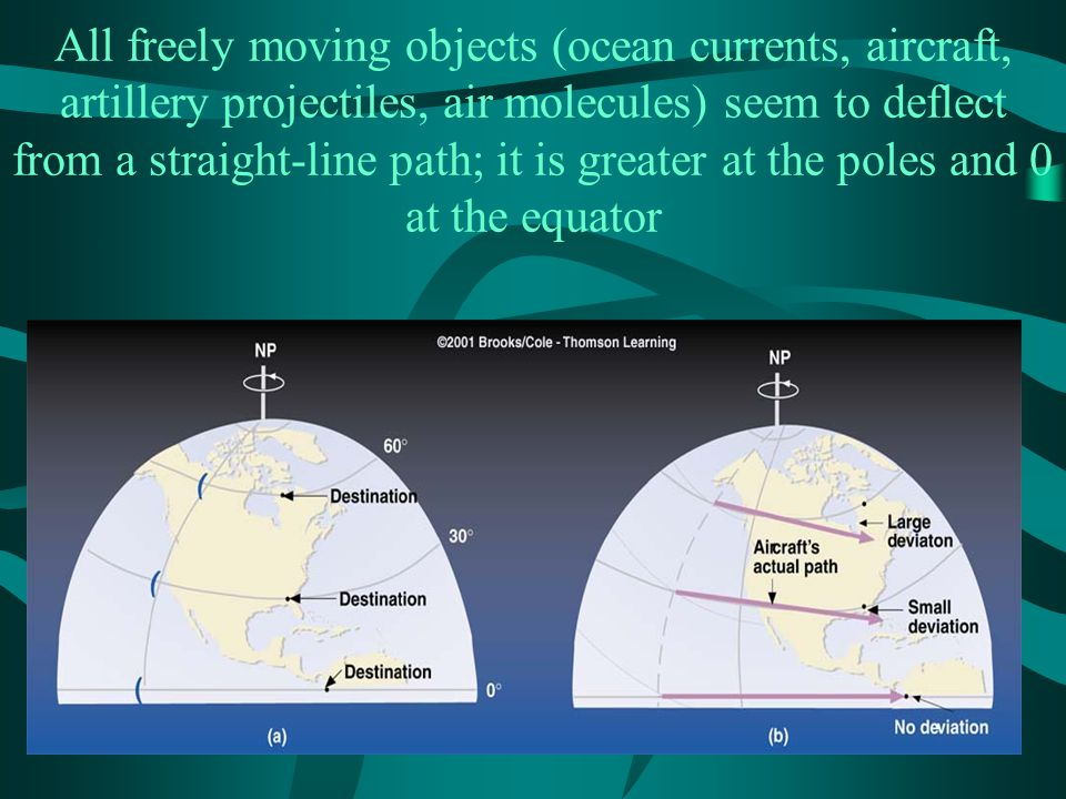 All freely moving objects (ocean currents, aircraft, artillery projectiles, air molecules) seem to deflect from a straight-line path; it is greater at