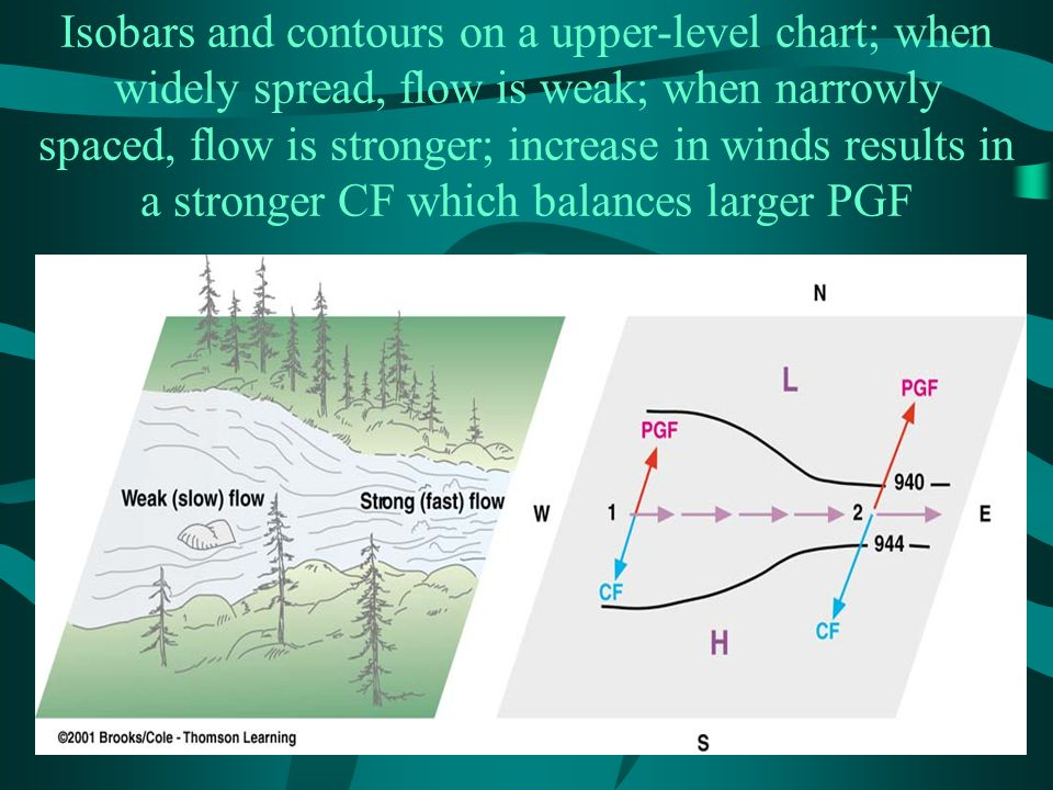 Isobars and contours on a upper-level chart; when widely spread, flow is weak; when narrowly spaced, flow is stronger; increase in winds results in a stronger CF which balances larger PGF