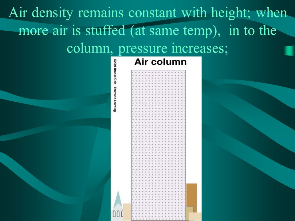 Air density remains constant with height; when more air is stuffed (at same temp), in to the column, pressure increases;