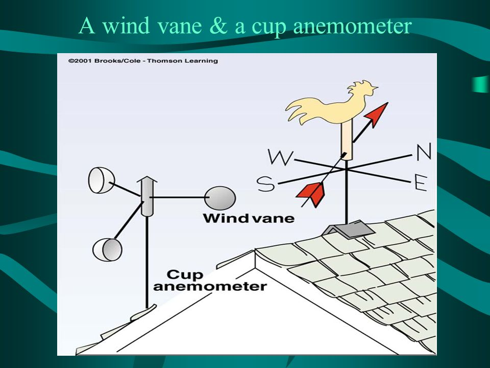 A wind vane & a cup anemometer