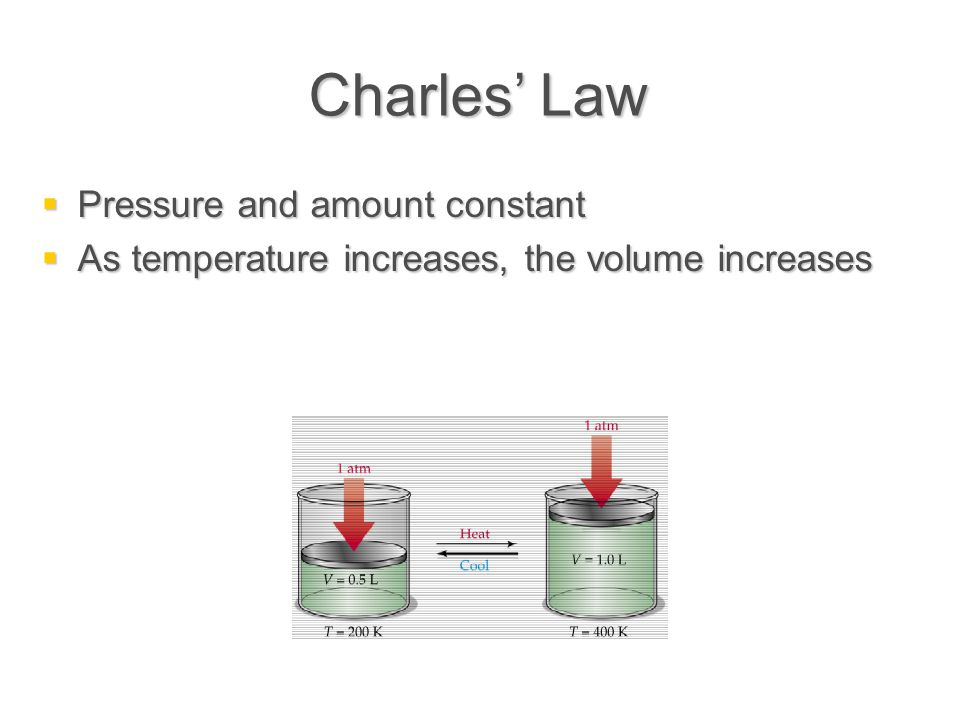 Charles' Law  Pressure and amount constant  As temperature increases, the volume increases