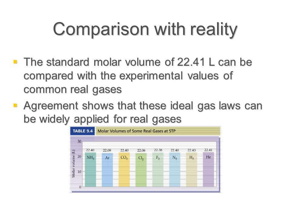 Comparison with reality  The standard molar volume of 22.41 L can be compared with the experimental values of common real gases  Agreement shows tha