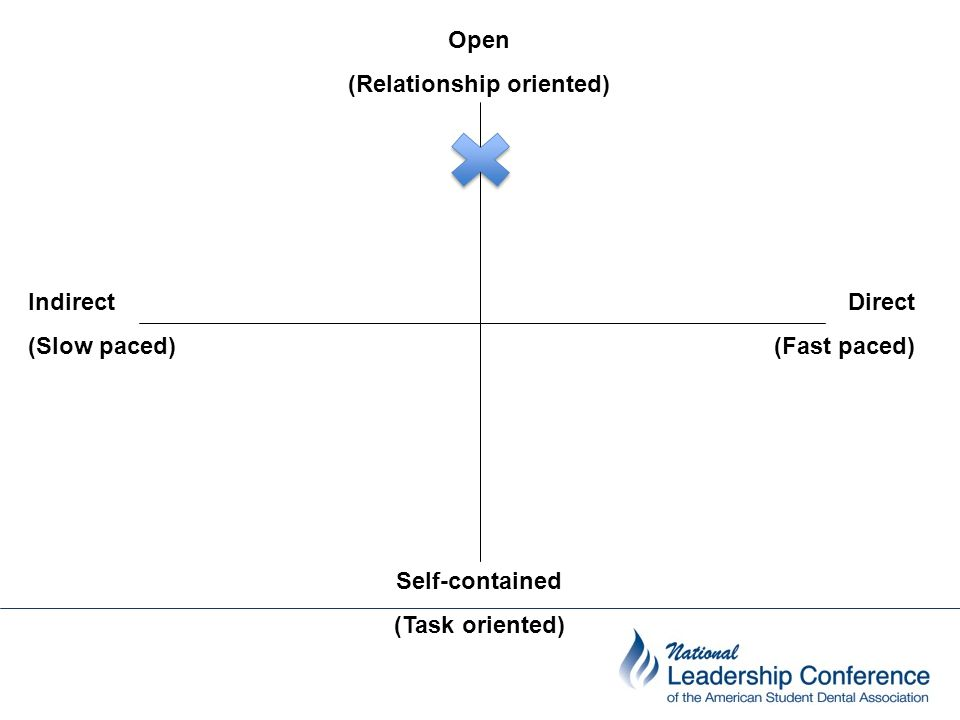 Indirect (Slow paced) Open (Relationship oriented) Self-contained (Task oriented) Direct (Fast paced)