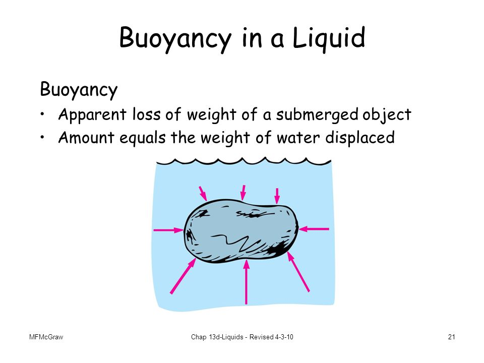 MFMcGrawChap 13d-Liquids - Revised 4-3-1021 Buoyancy in a Liquid Buoyancy Apparent loss of weight of a submerged object Amount equals the weight of water displaced