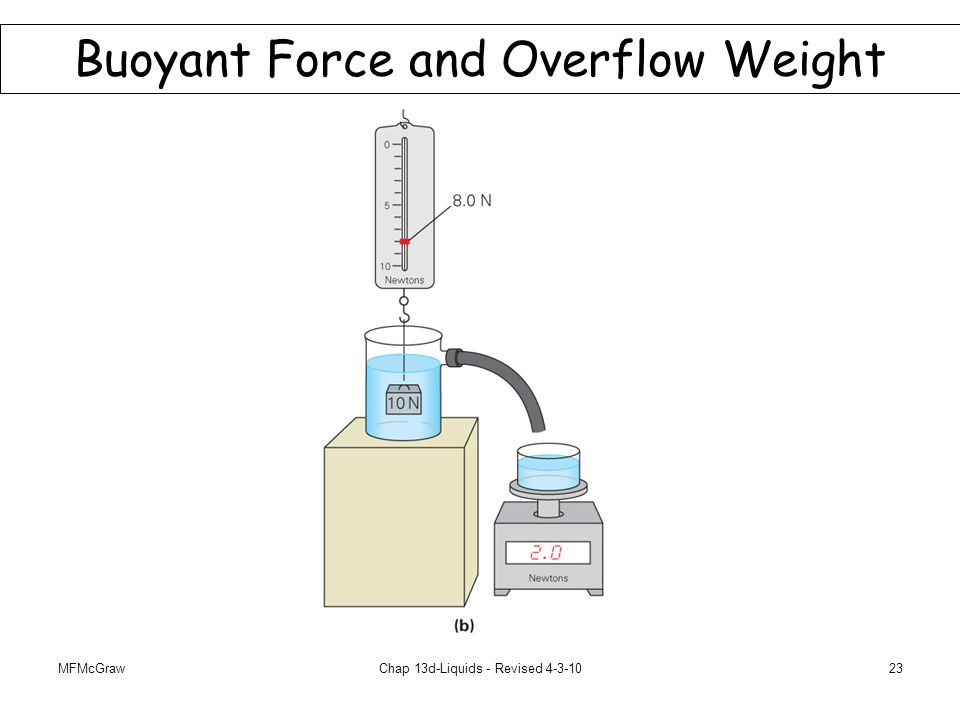 MFMcGrawChap 13d-Liquids - Revised 4-3-1023 Buoyant Force and Overflow Weight