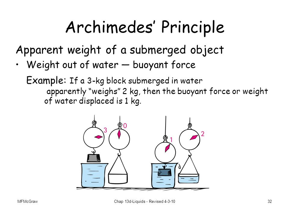 MFMcGrawChap 13d-Liquids - Revised 4-3-1032 Archimedes' Principle Apparent weight of a submerged object Weight out of water — buoyant force Example: If a 3-kg block submerged in water apparently weighs 2 kg, then the buoyant force or weight of water displaced is 1 kg.