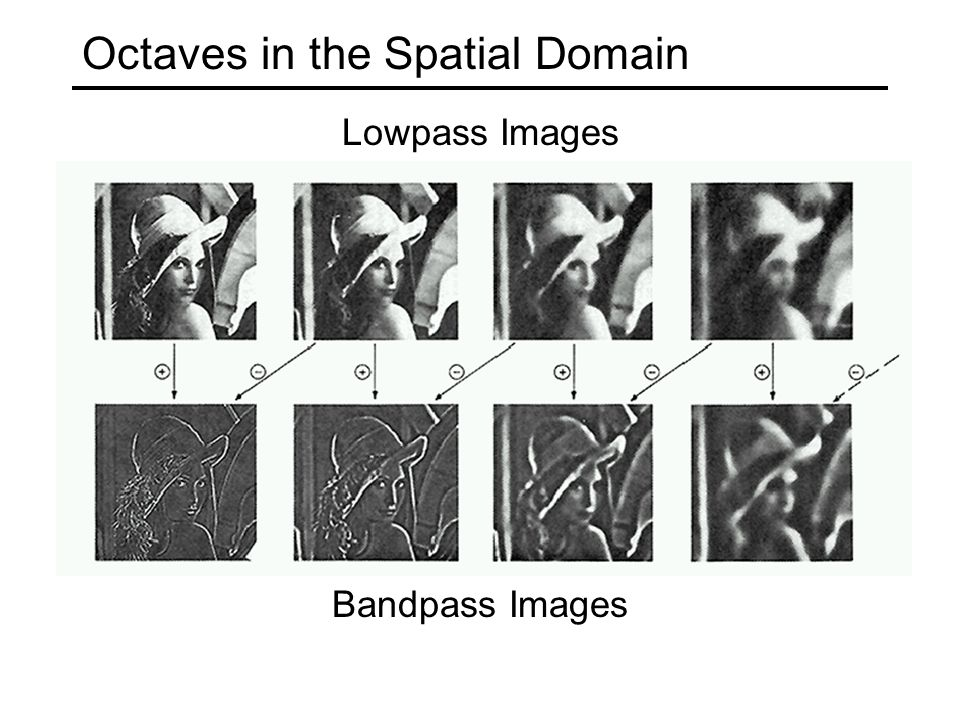 Octaves in the Spatial Domain Bandpass Images Lowpass Images