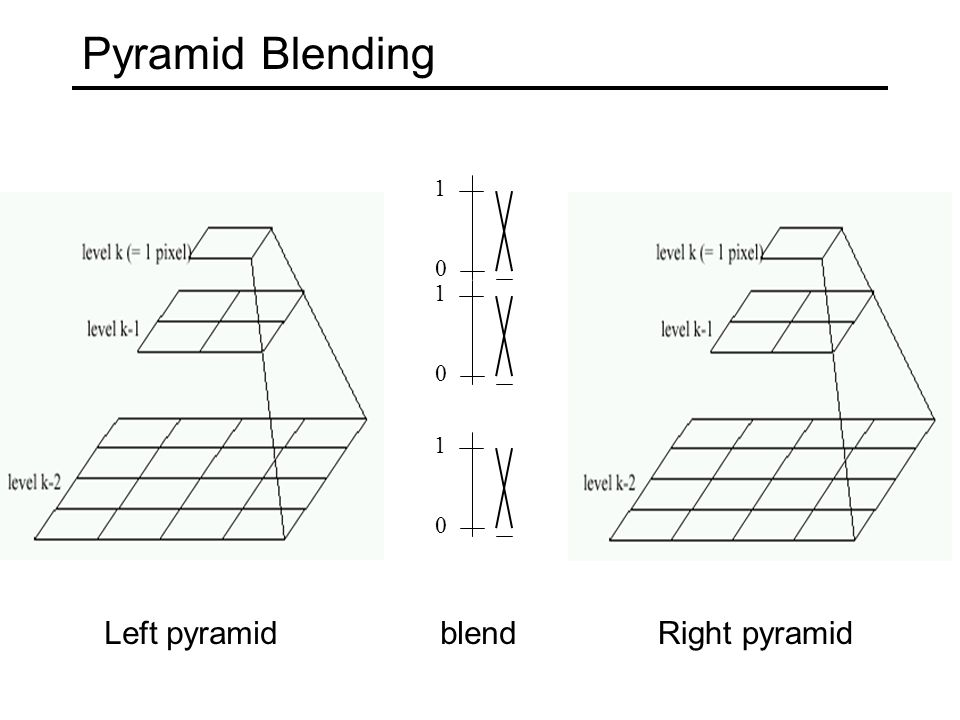 Pyramid Blending 0 1 0 1 0 1 Left pyramidRight pyramidblend