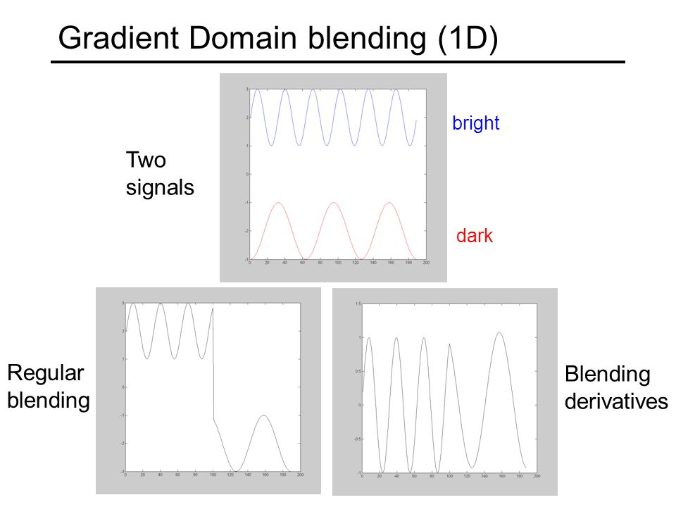 Gradient Domain blending (1D) Two signals Regular blending Blending derivatives bright dark