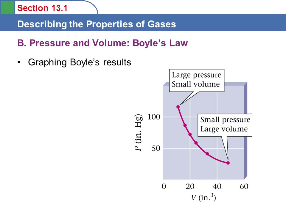 Section 13.1 Describing the Properties of Gases Graphing Boyle's results B.