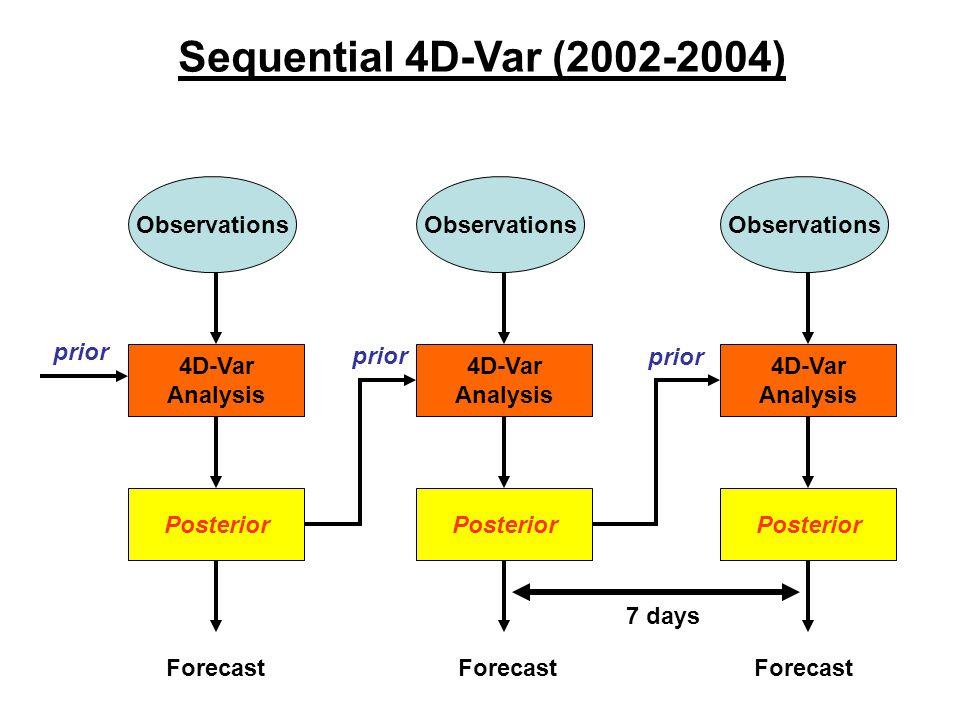Observations 4D-Var Analysis Posterior Observations 4D-Var Analysis Posterior Observations 4D-Var Analysis Posterior prior Sequential 4D-Var (2002-200
