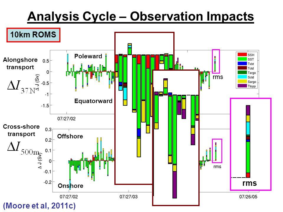 Analysis Cycle – Observation Impacts Poleward Equatorward Offshore Onshore Alongshore transport Cross-shore transport 10km ROMS rms (Moore et al, 2011