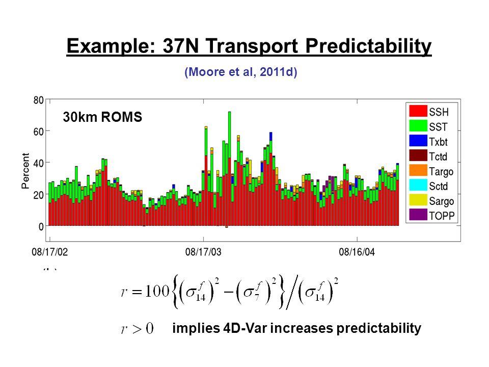 Example: 37N Transport Predictability implies 4D-Var increases predictability 30km ROMS (Moore et al, 2011d)
