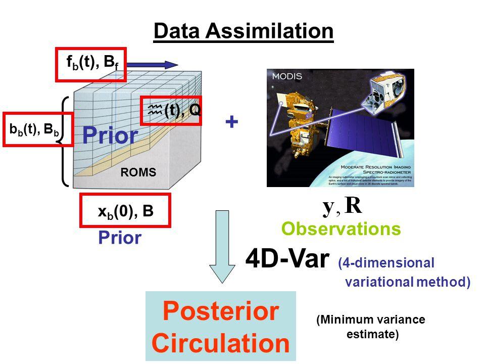 Data Assimilation b b (t), B b f b (t), B f x b (0), B ROMS Prior Observations + h(t), Q Posterior Circulation 4D-Var (4-dimensional variational metho