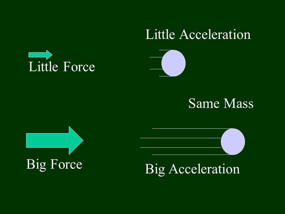 Little Force Big Force Little Acceleration Big Acceleration Same Mass