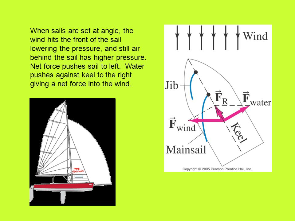 When sails are set at angle, the wind hits the front of the sail lowering the pressure, and still air behind the sail has higher pressure.