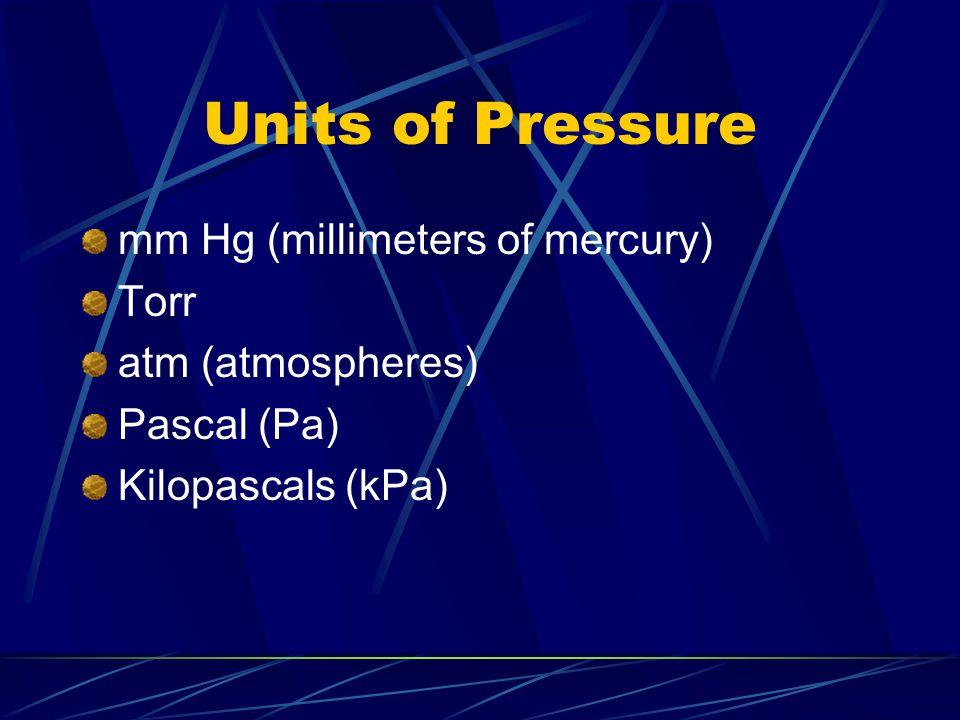 Units of Pressure mm Hg (millimeters of mercury) Torr atm (atmospheres) Pascal (Pa) Kilopascals (kPa)