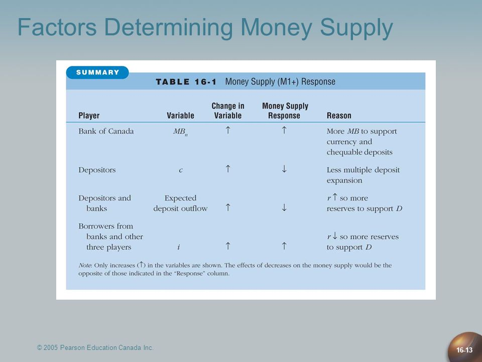 © 2005 Pearson Education Canada Inc. 16-13 Factors Determining Money Supply