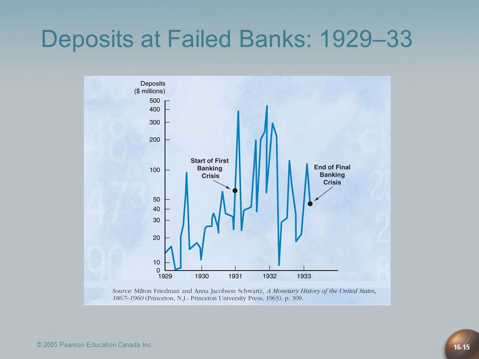 © 2005 Pearson Education Canada Inc. 16-15 Deposits at Failed Banks: 1929–33