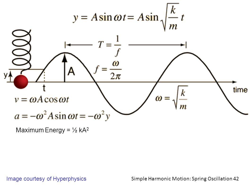 Simple Harmonic Motion: Spring Oscillation 42 Image courtesy of Hyperphysics Maximum Energy = ½ kA 2