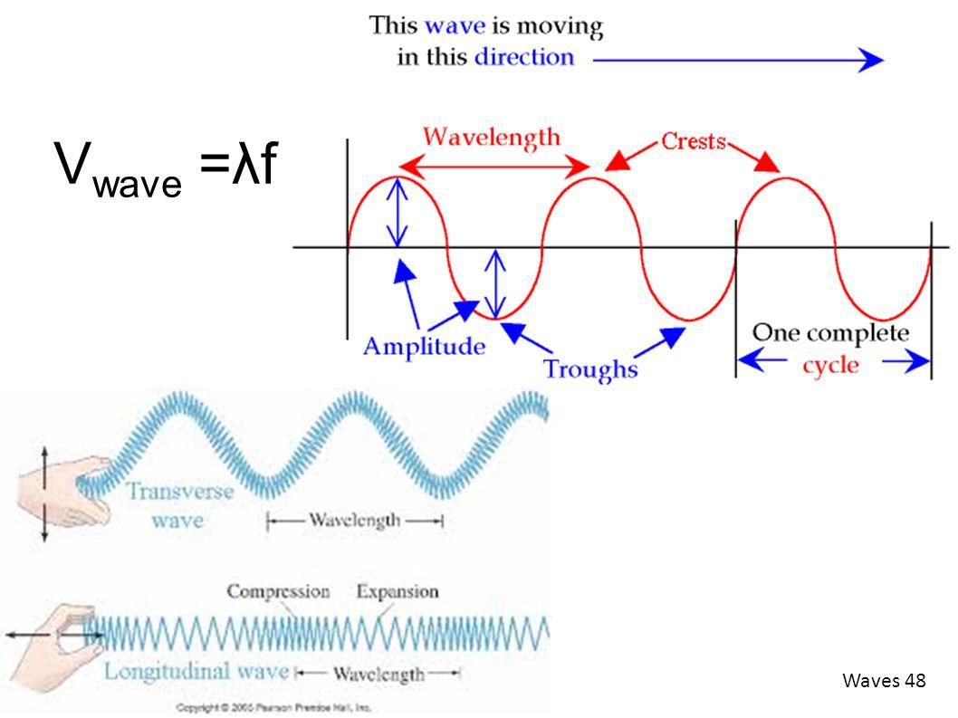 Waves 48 V wave =λf