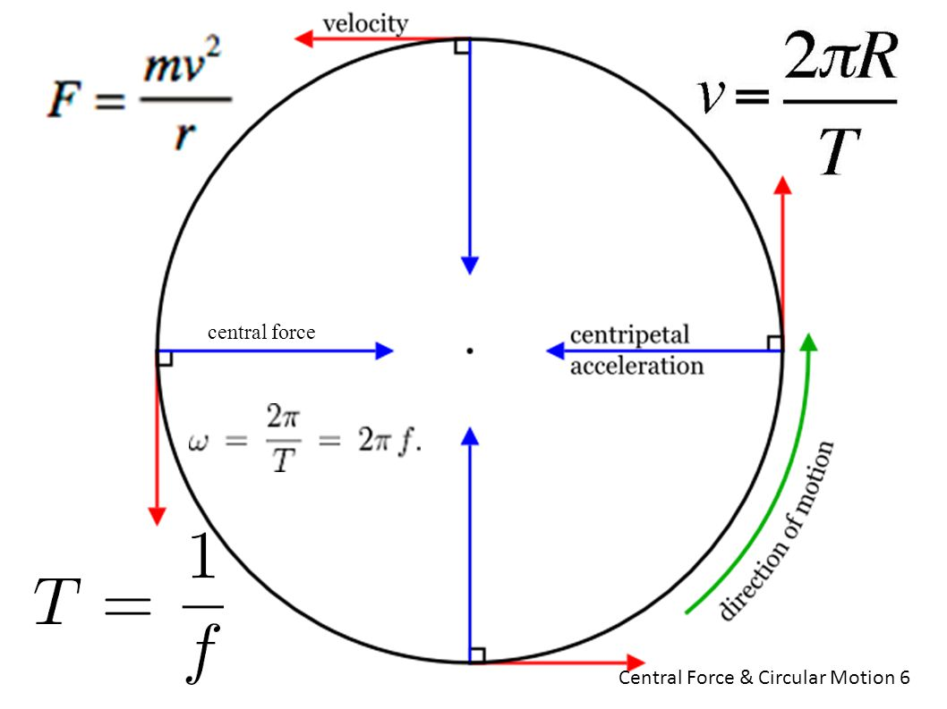 central force Central Force & Circular Motion 6