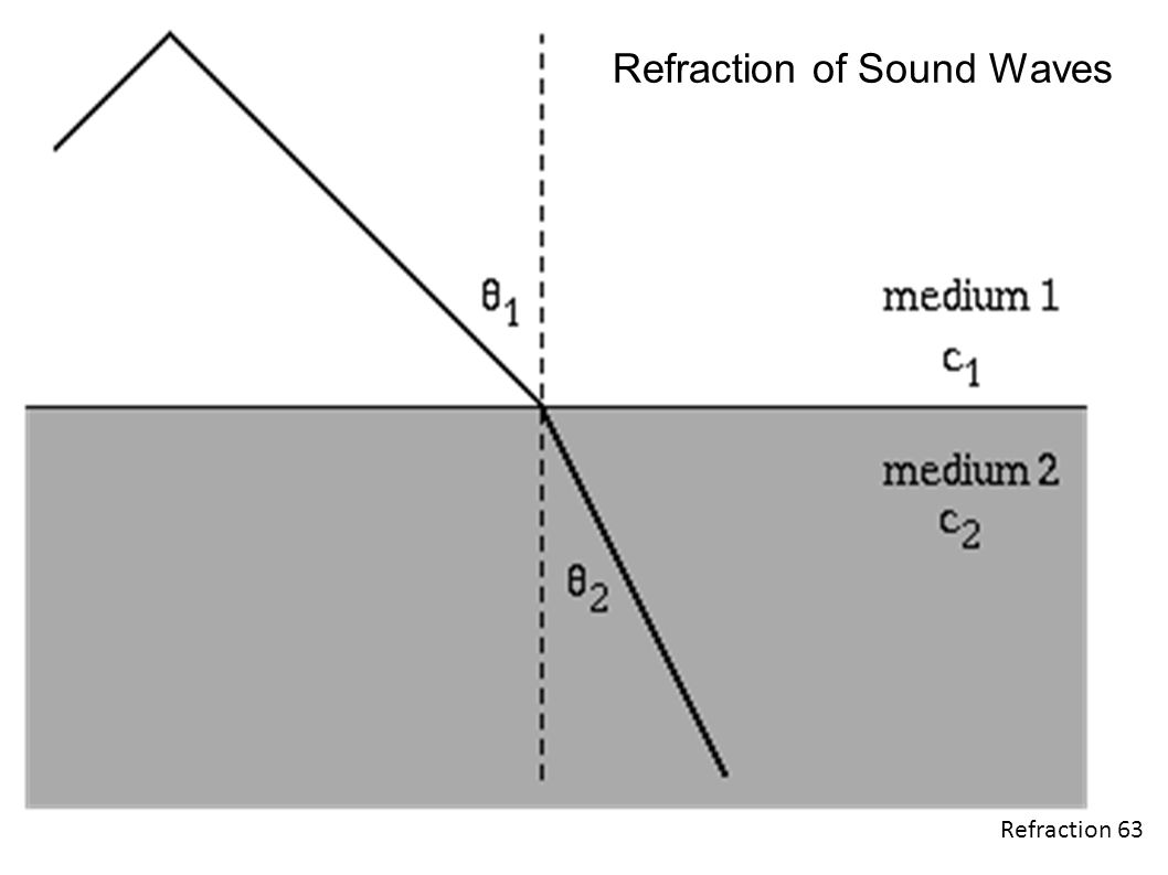 Refraction 63 Refraction of Sound Waves