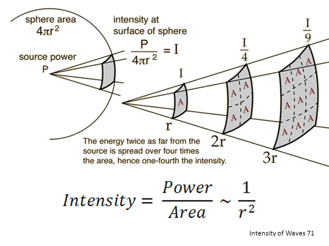 Intensity of Waves 71
