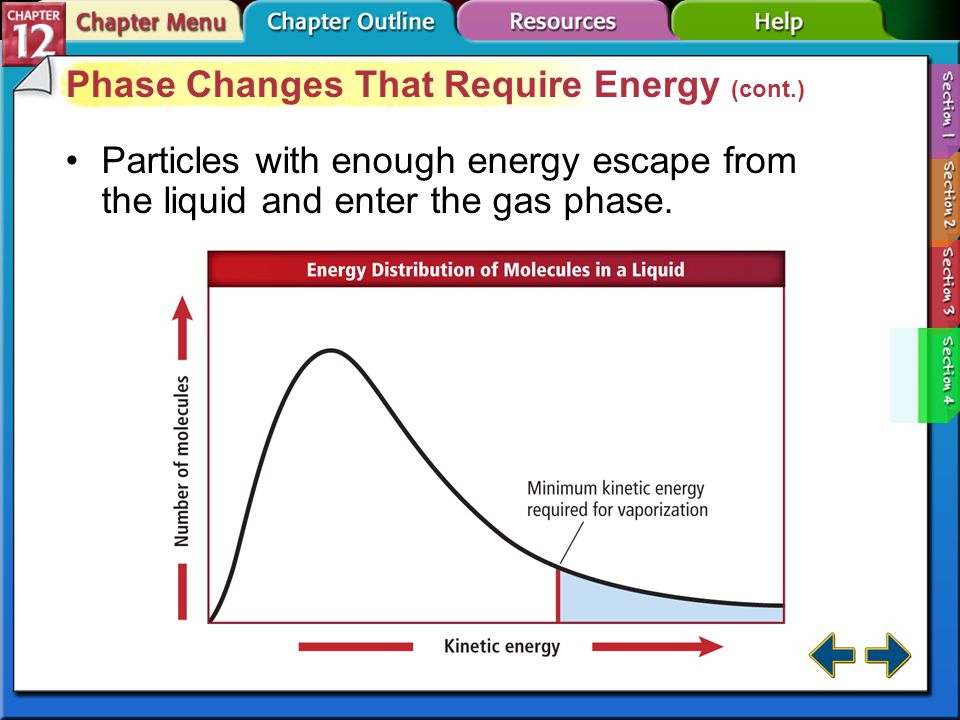 Section 12-4 Phase Changes That Require Energy (cont.) When ice is heated, the ice eventually absorbs enough energy to break the hydrogen bonds that hold the water molecules together.